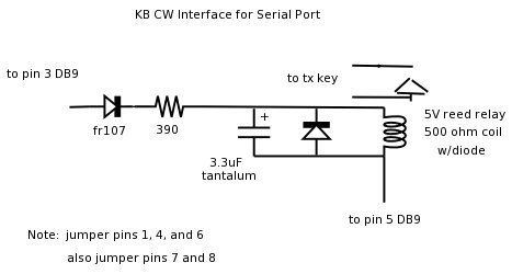 kb serial interface